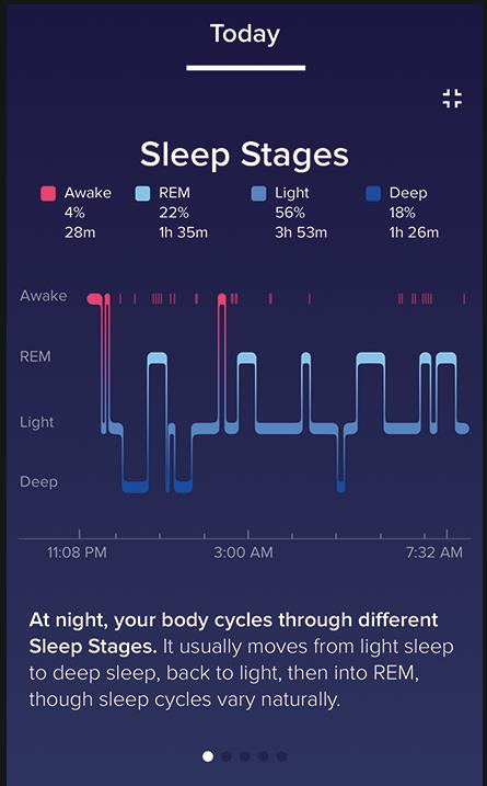 Fitbit Alta HR Fasi del sonno